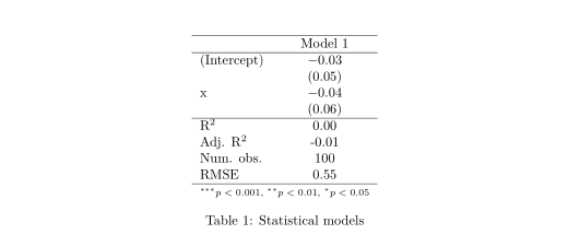 regression table